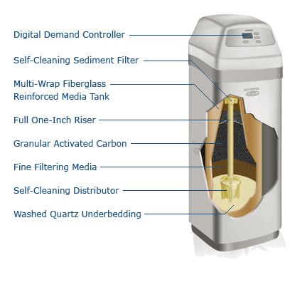 Central Water Filtration Systems