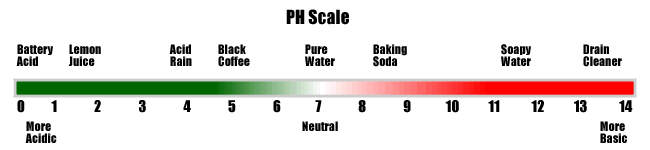 PH Water Scale, acid water filter