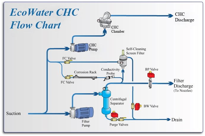 Chc flow chart metro water filtration chc flow chart ccuart Choice Image