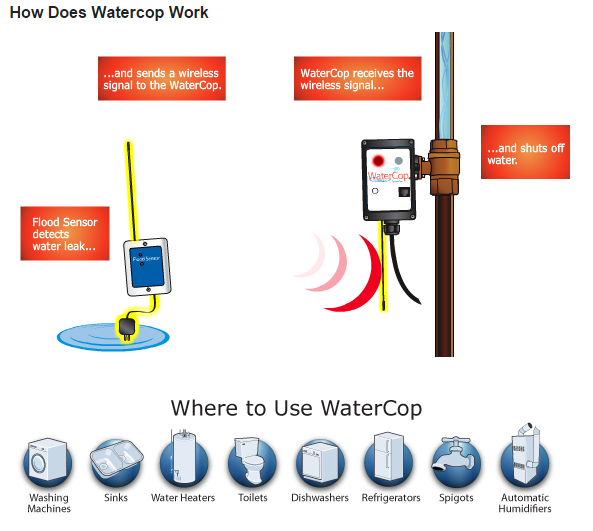Water Cop Automatic Water Shutoff System